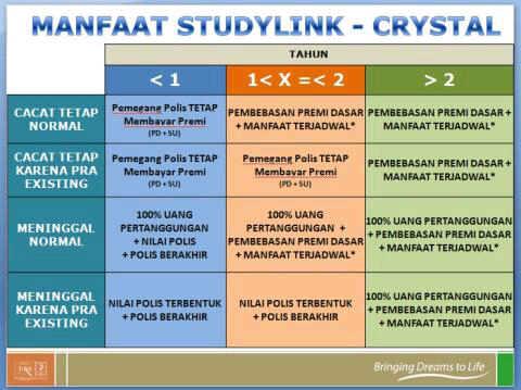 Syarat Study link