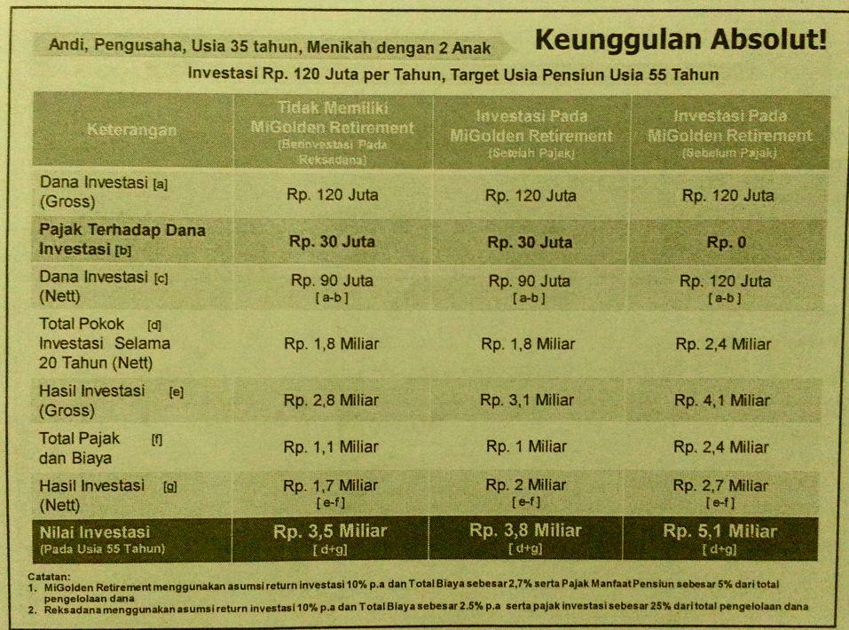 Perbandingan MiGolden Retirement dengan Produk Investasi Lain